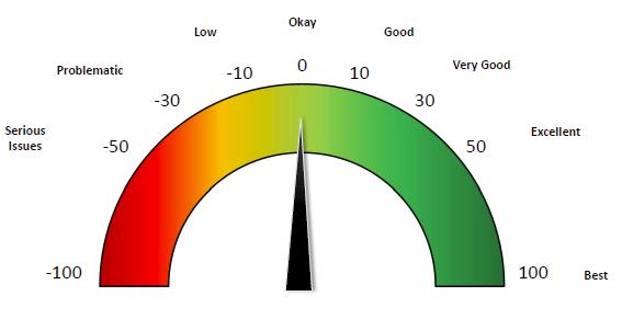 eNPS score meter indicating an average rating