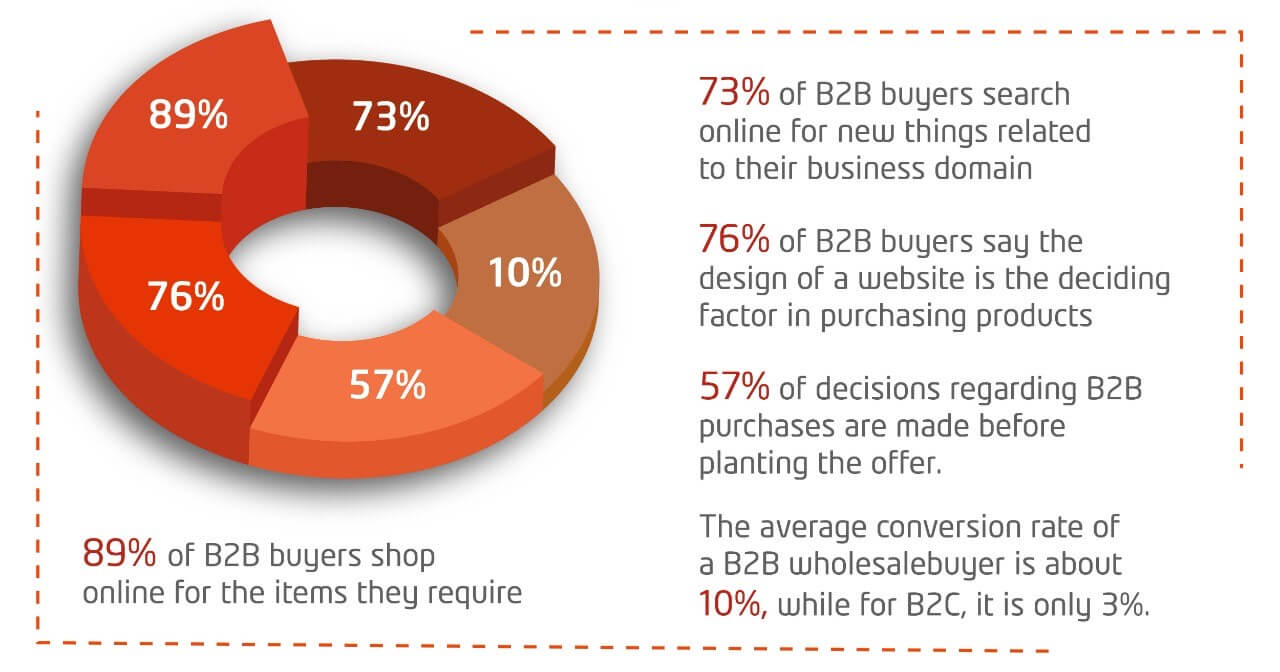 Why do you need a b2b eCommerce website