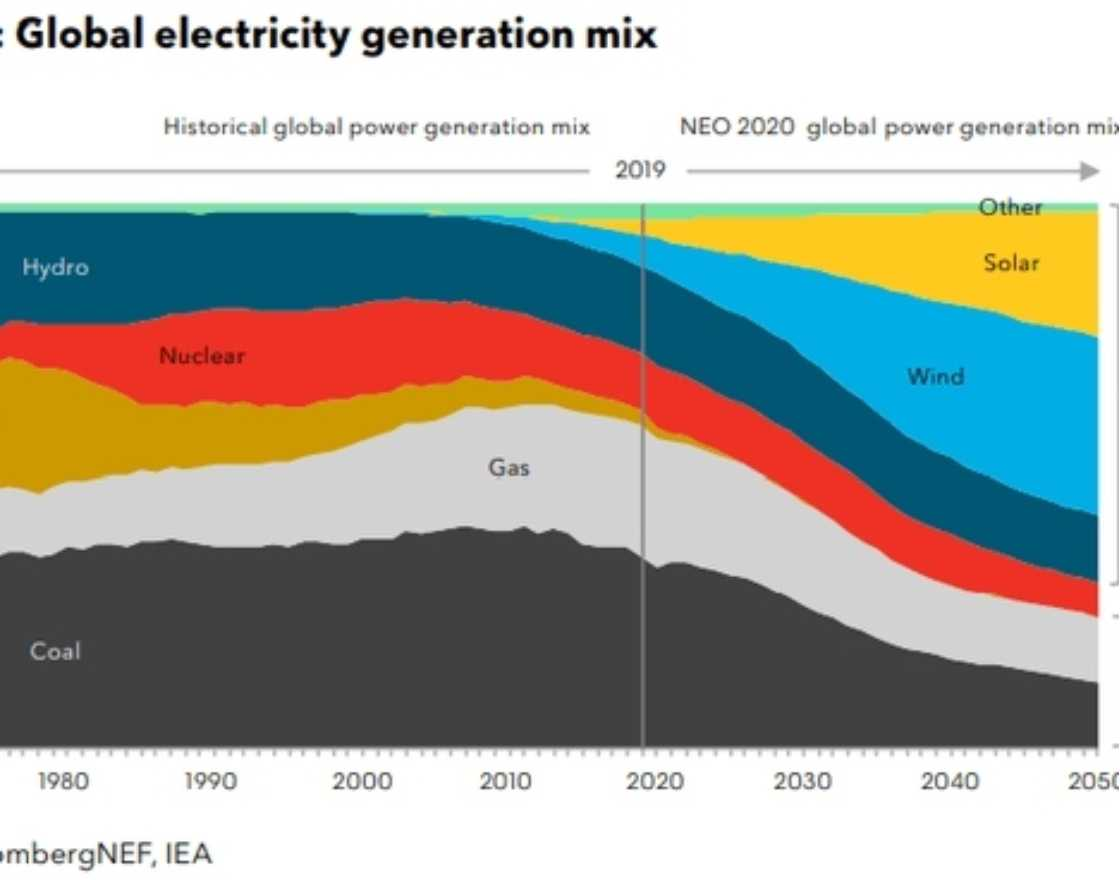 graph of global energy mix from 2019 to 2050