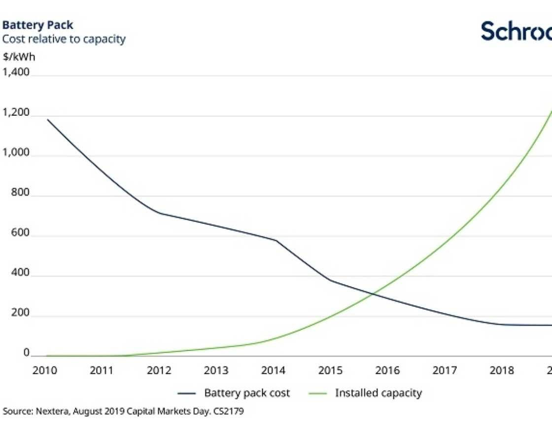 Graph showing inverse correlation battery costs and battery deployments