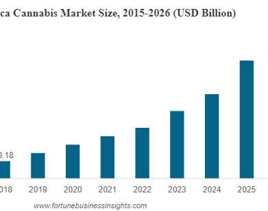 Graph showing increasing sales for North American Cannabis