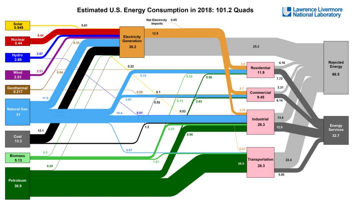 Flow diagram of US energy consumption from 2018