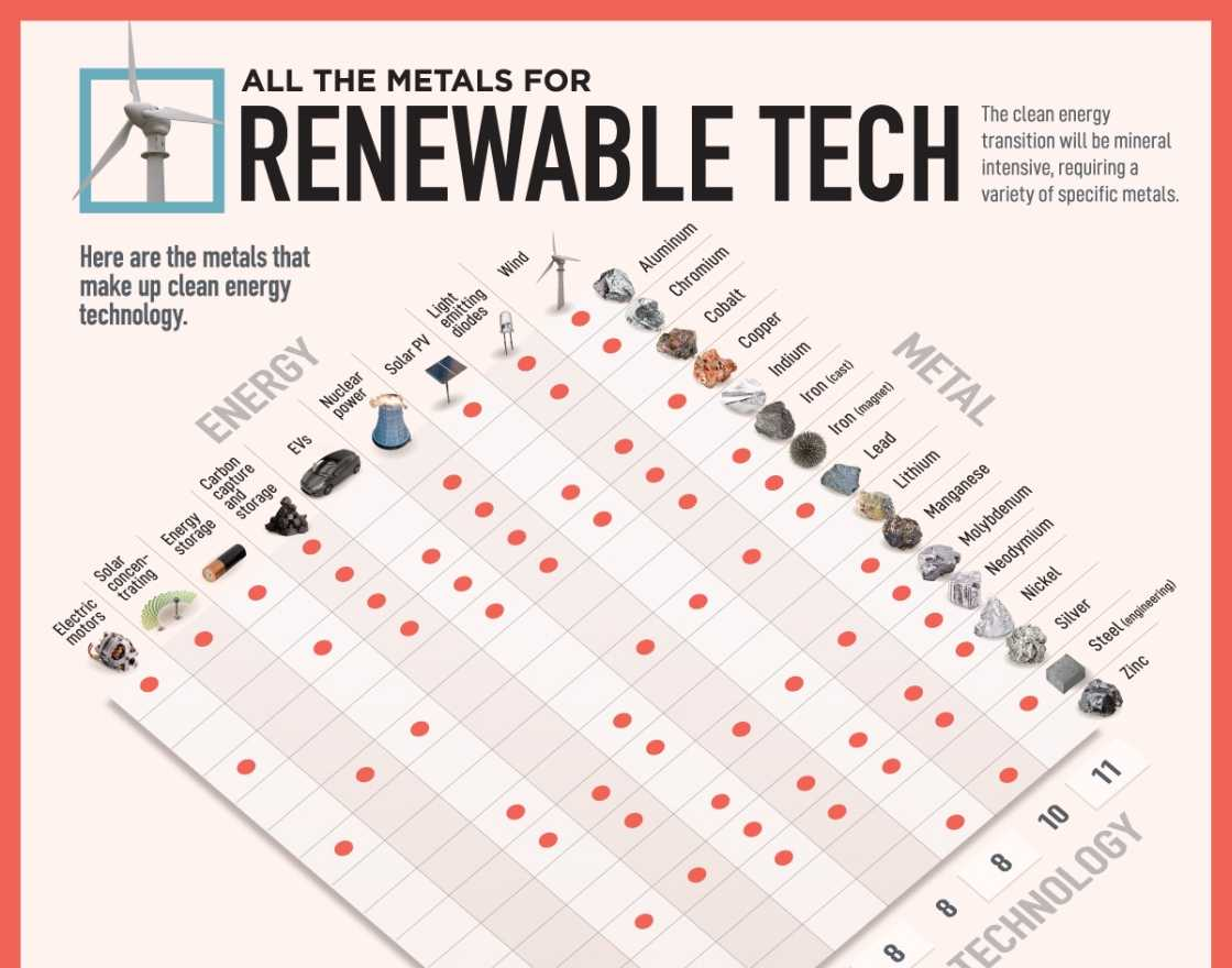 Visualization of all of the essential materials for the renewable energy transition