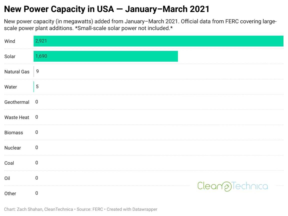 Data Visualization of new US power generation capacity for the first quarter of 2021