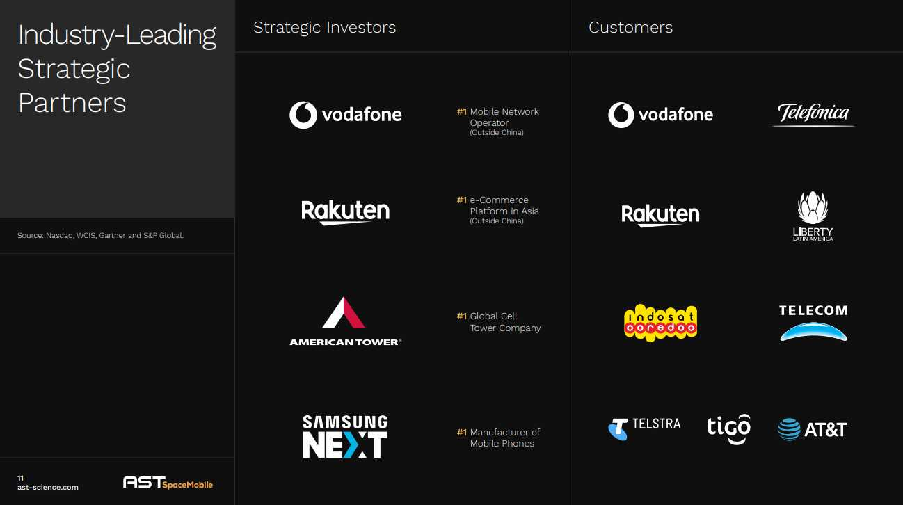 Table of AST Spacemobile investors and customers