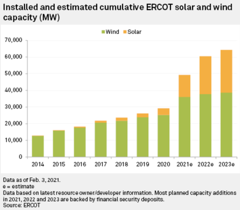 Installed and estimated cumulative ERCOT solar and wind capacity(MW)