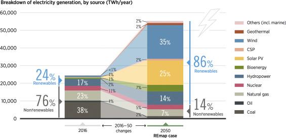 Breakdown of electricity generation
