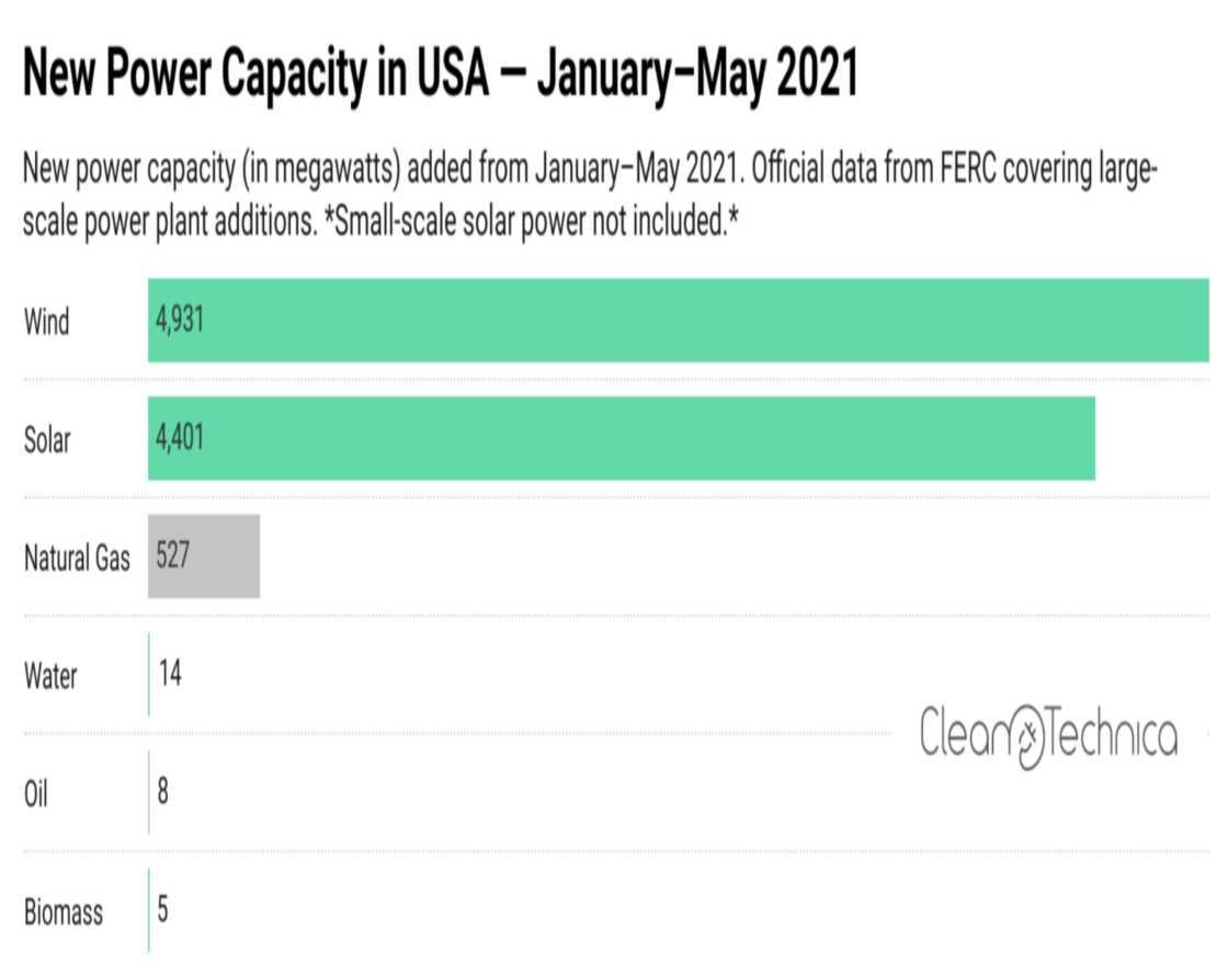 New power Capacity In USA