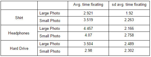 Summary data for time fixating on the image
