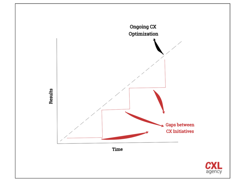 Ongoing CX Optimization Chart