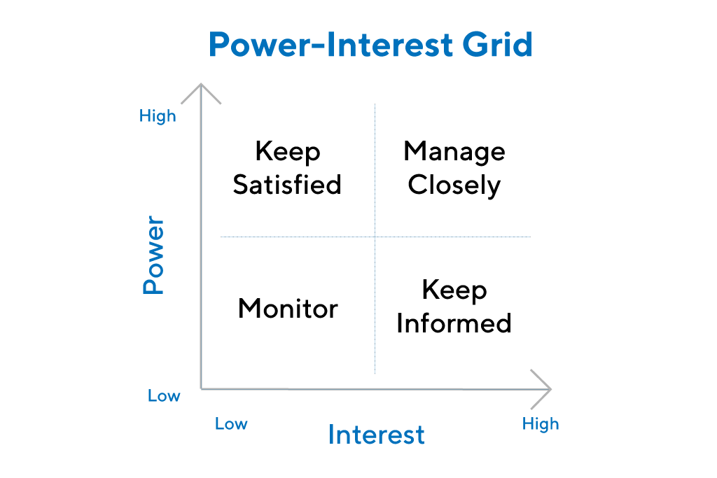 Power interest chart.