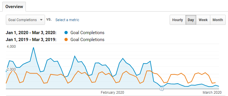 Google analytics chart.