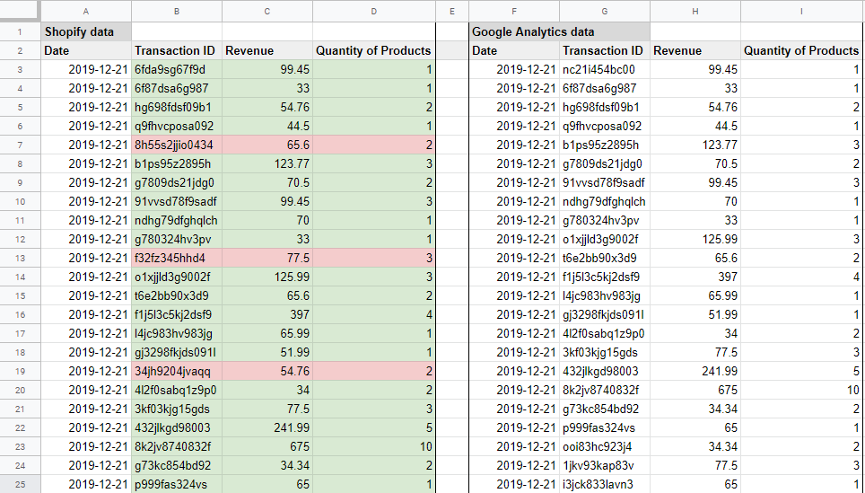identifying mismatches in transactions between google analytics and shopify in a spreadsheet.