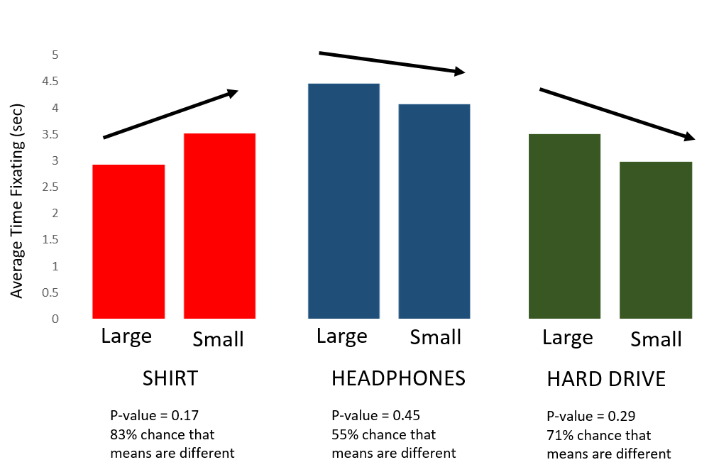 Histogram of the average time fixating on the product for each treatment. Arrows indicate direction of effect of the smaller image