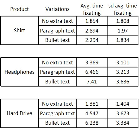 Summary data for time fixating on the text area of interest for each product type.