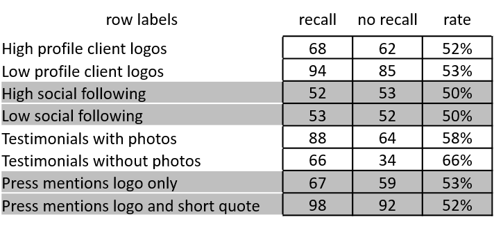 Recall rates for each treatment when viewers were presented two variations to pick from after performing the task.