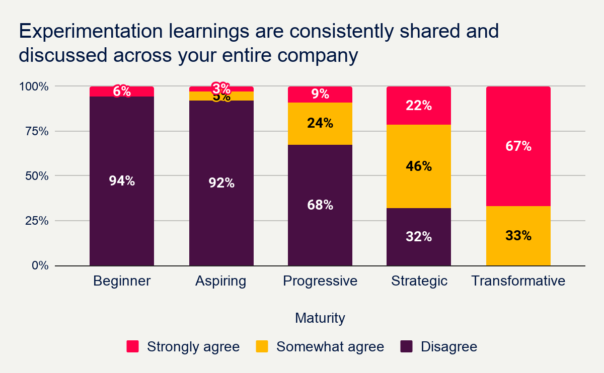 How many businesses share their experimentation learnings - Speero Research