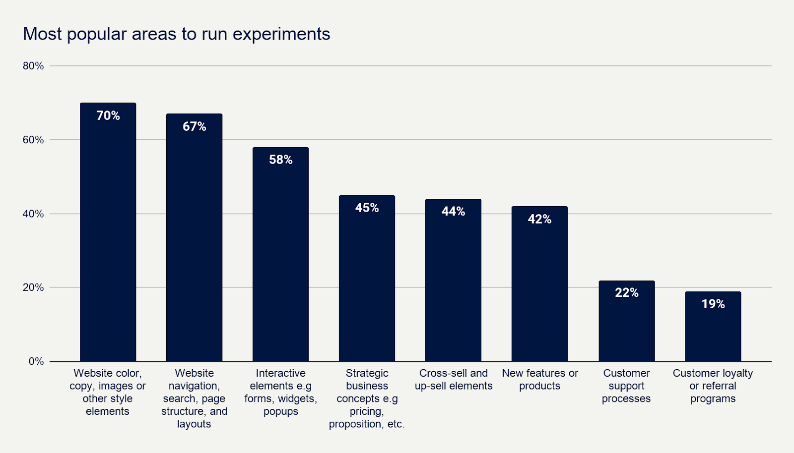 Most popular areas to run experiments - Speero Research