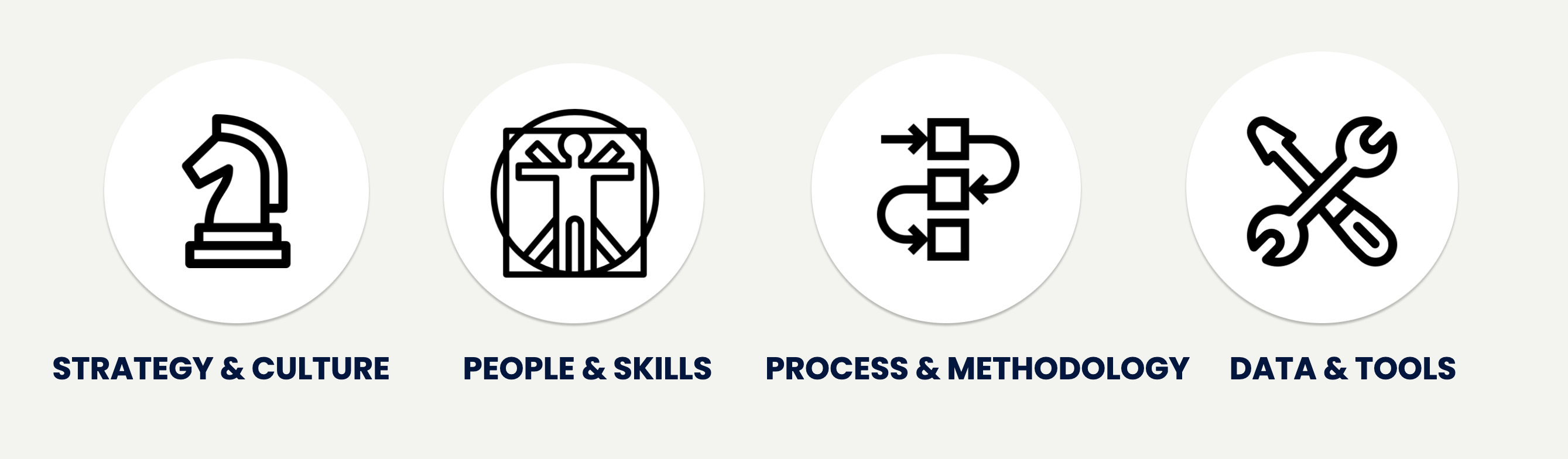 Speero's four key areas needed for a successful experimentation program