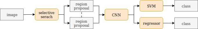 Figure 1 The standard architecture of a R-CNN network consisting of a region proposal method, mostly selective-search, followed by a CNN for each proposal. The final classification is done with an SVM and a regressor.