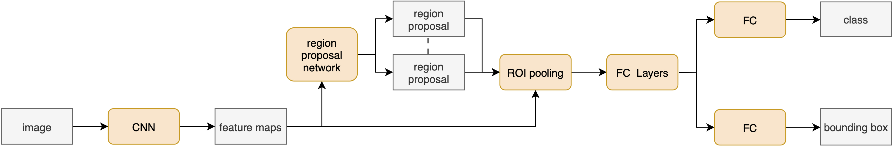 Figure 3: The standard architecture of a Faster R-CNN network, where the region proposal are generated using a RPN, that works directly on the feature map. The last layers are fully connected for classification and bounding box regression.
