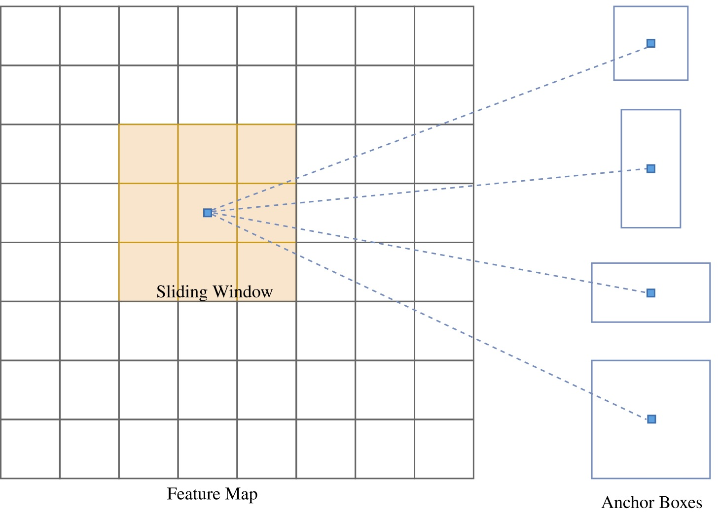 Figure 4: Generation of k anchors per position by sliding a 3x3 window over the feature map.