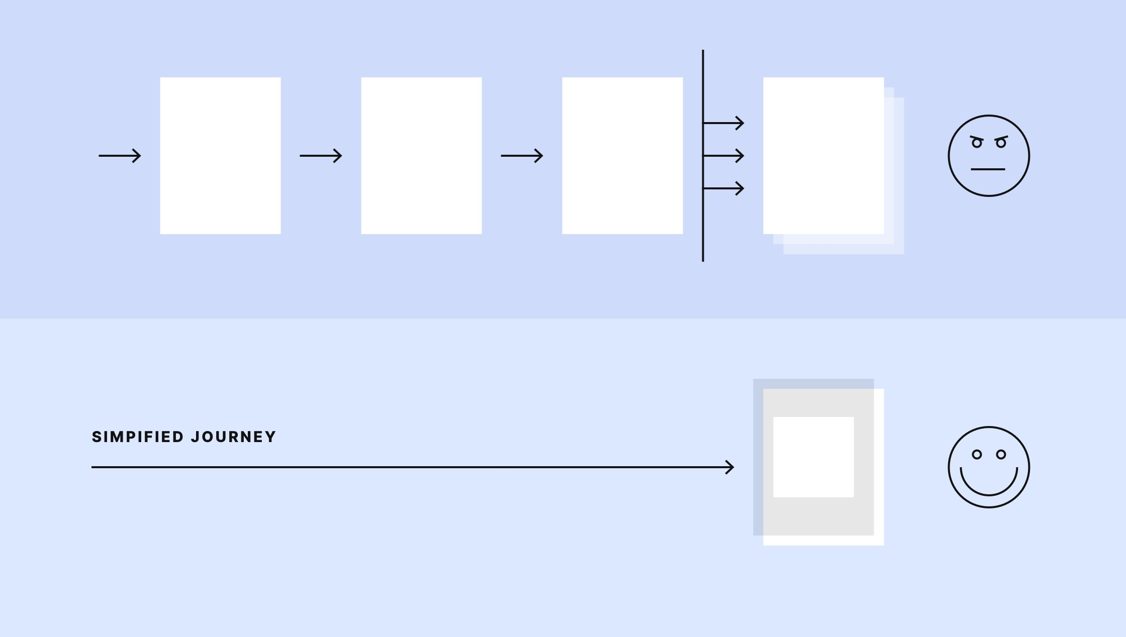 A diagram showing the simplification of a user journey by removing friction.