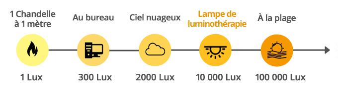 luminosite-lux