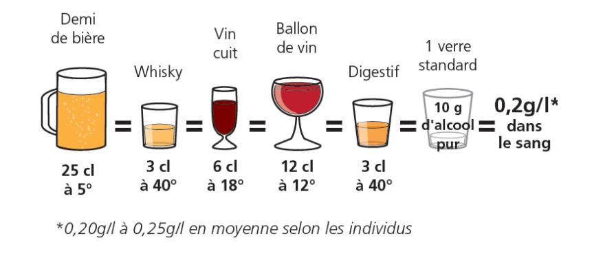 Schéma présentant différentes boissons alcoolisées dont la quantité correspond à 0,2 grammes par litre de sang.