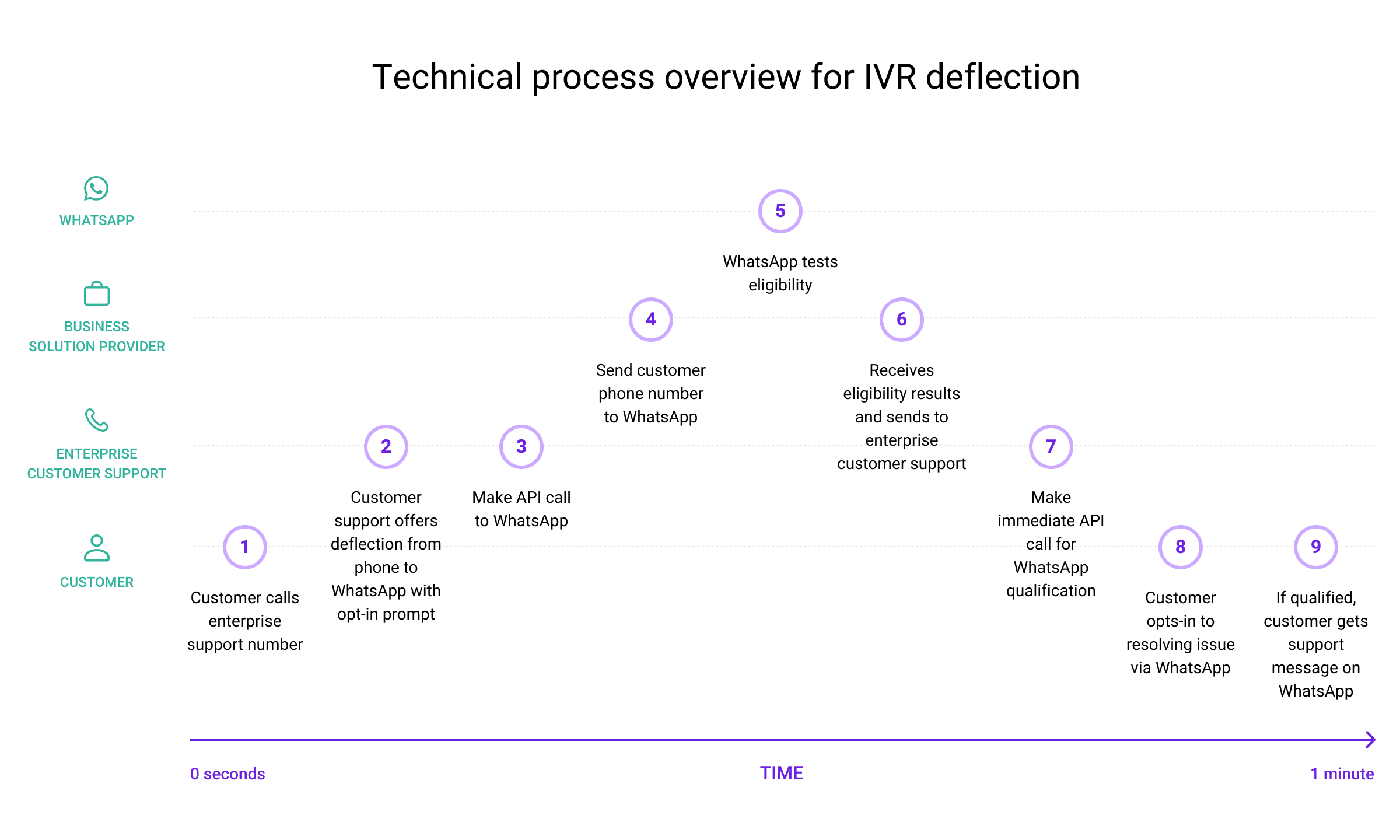 Technical process overview for IVR deflection