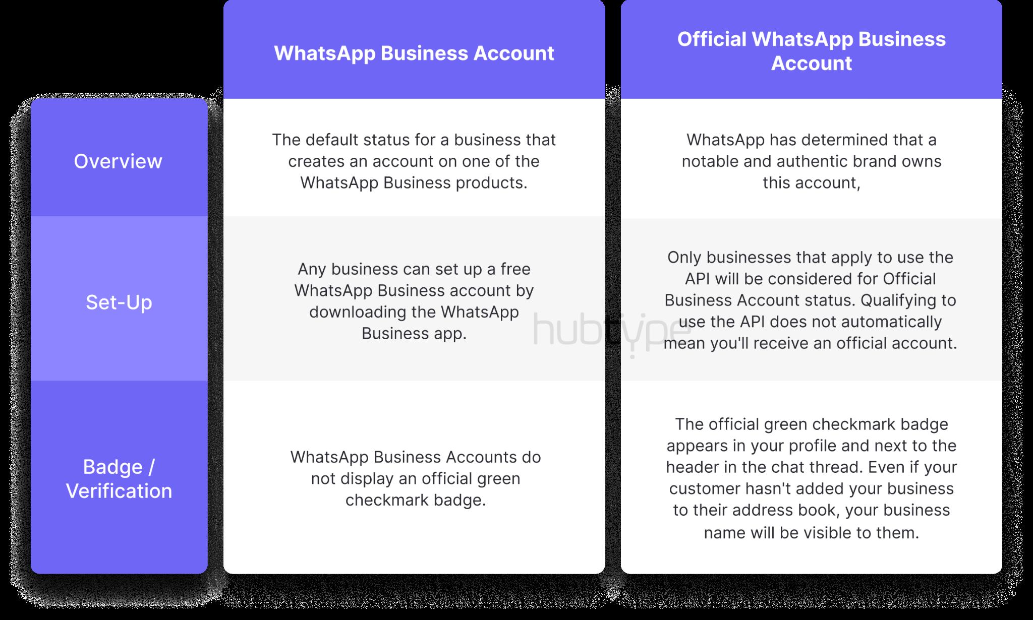 whatsapp business acount vs. official whatsapp business account