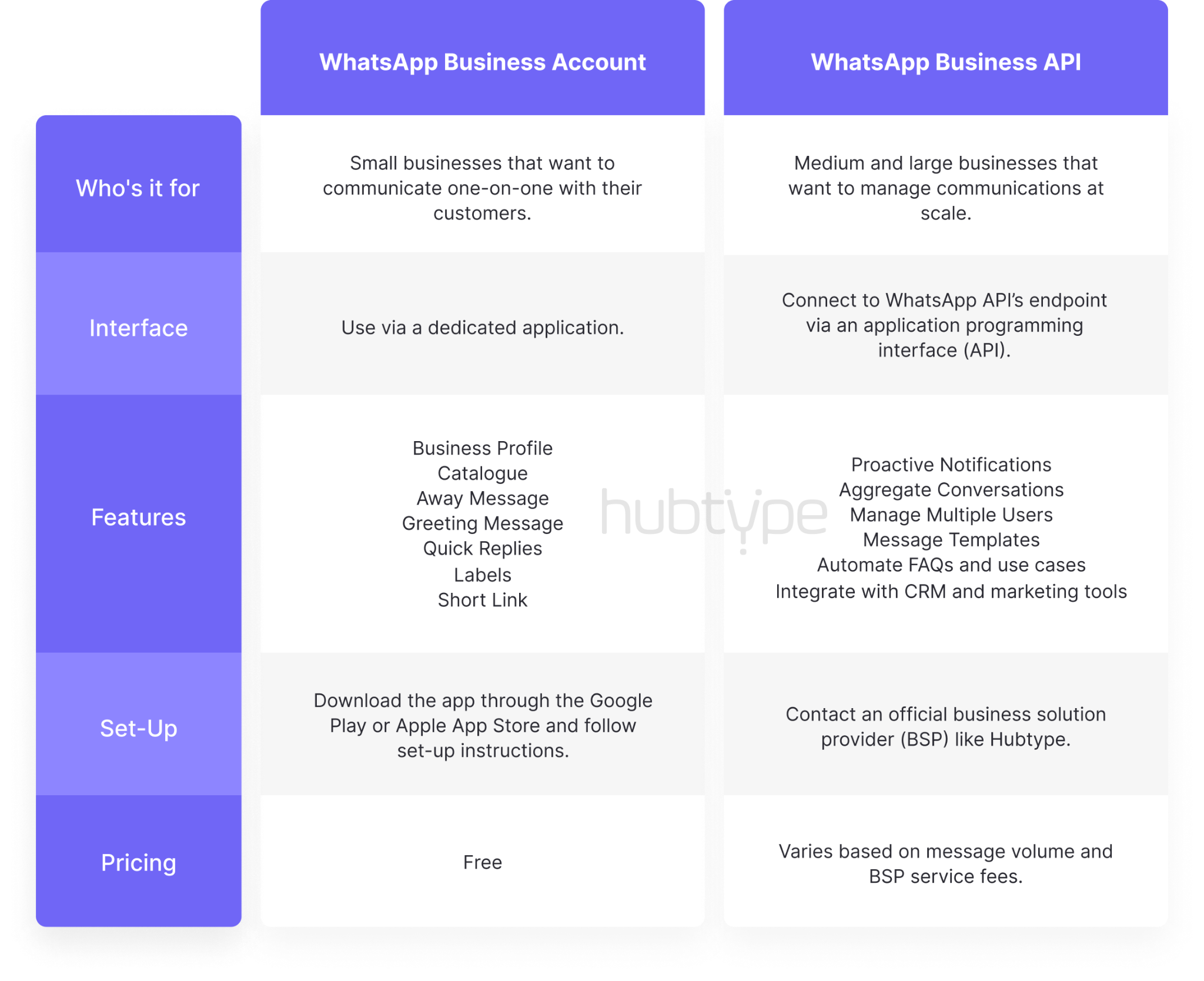 Difference between a WhatsApp Business Account and the WhatsApp Business API