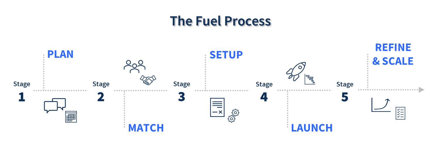 Fuel process