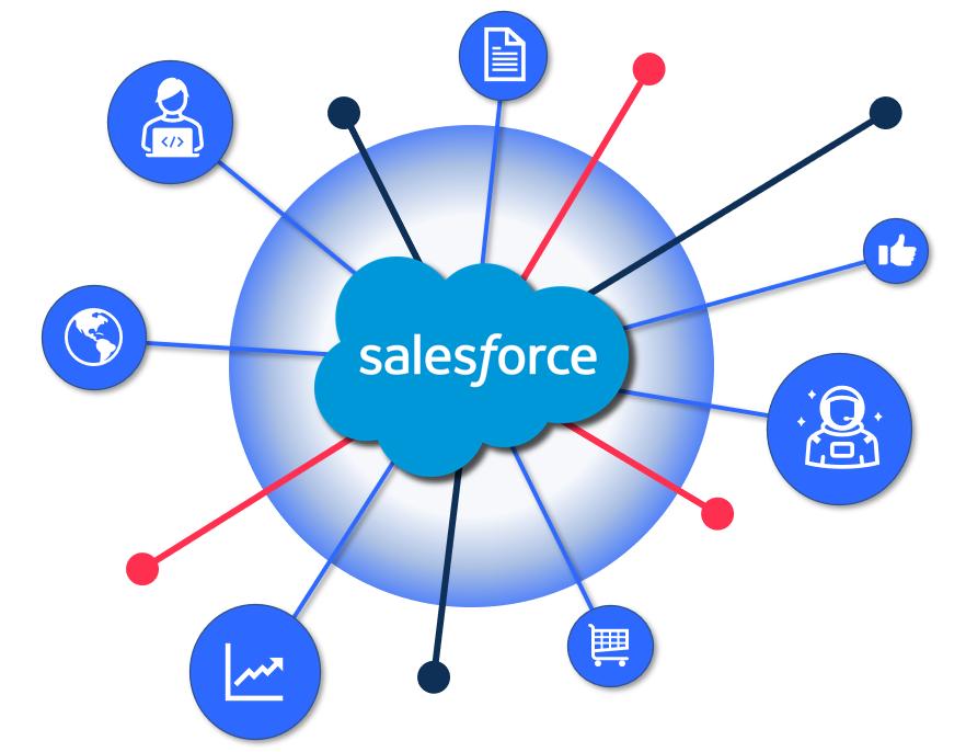 Fuel Salesforce remote developer resources