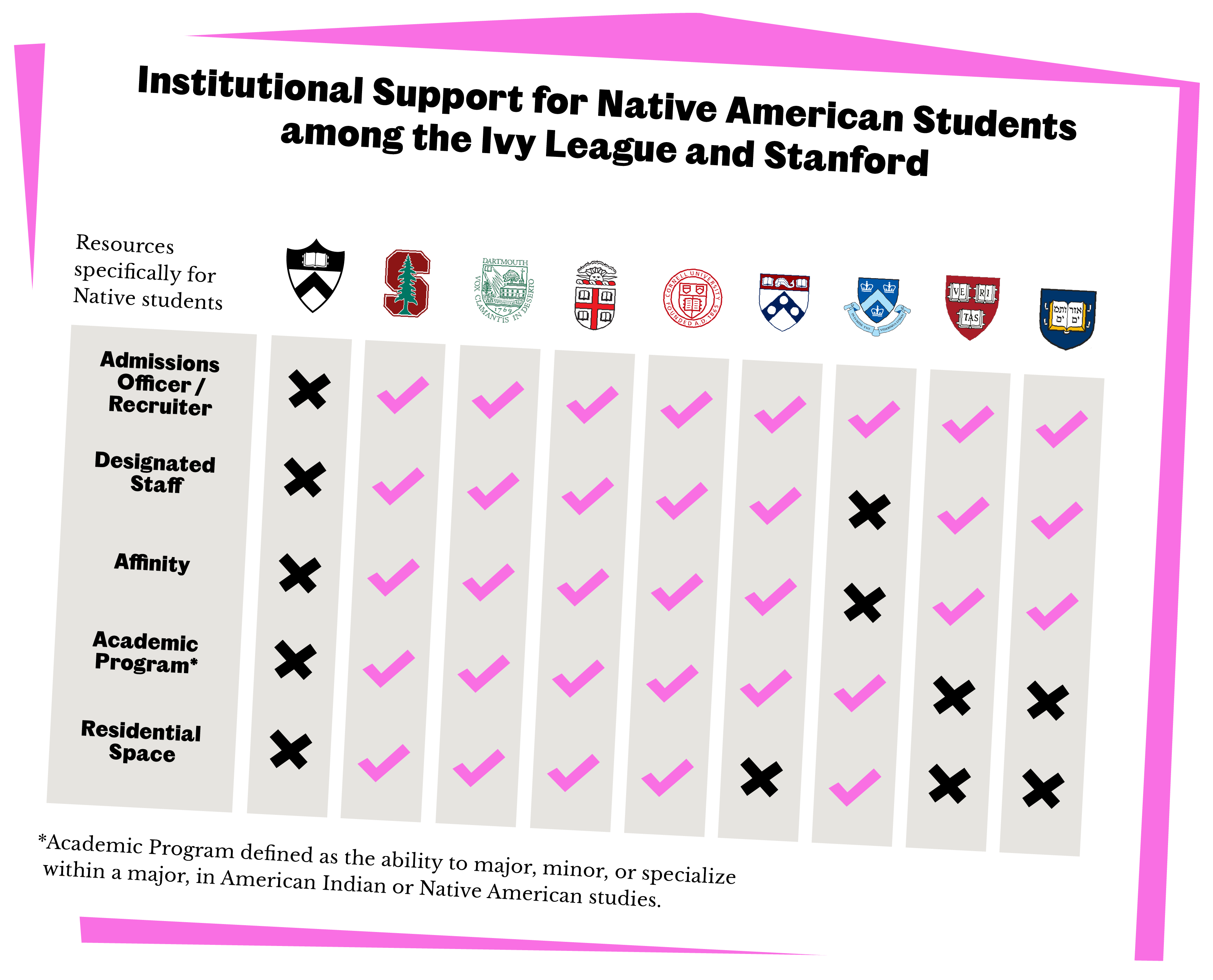 Chart showing the specific resources for Native students that Princeton does not offer, while they are provided by other Ivy League institutions.