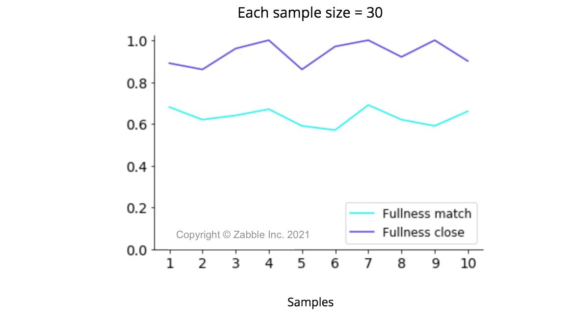 Zabble AI predicted vs. human-estimated bin fullness across 10 sets of 30 samples
