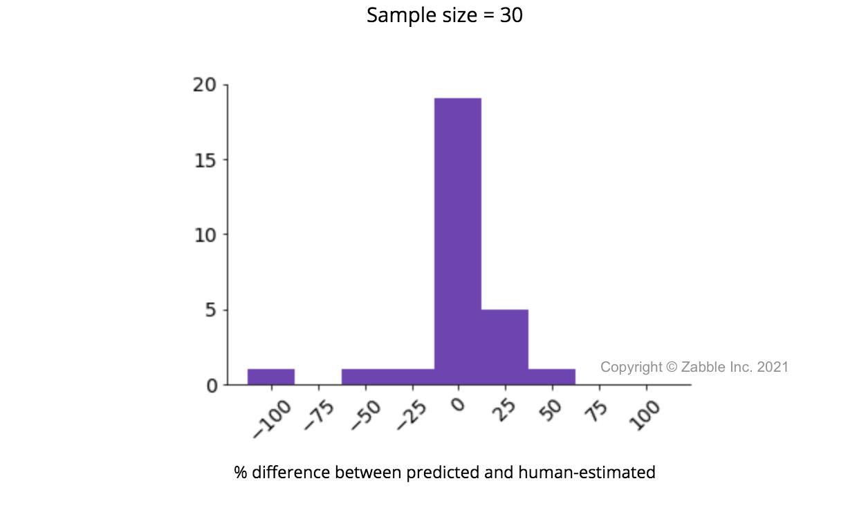 Zabble AI predicted vs. human-estimated bin fullness
