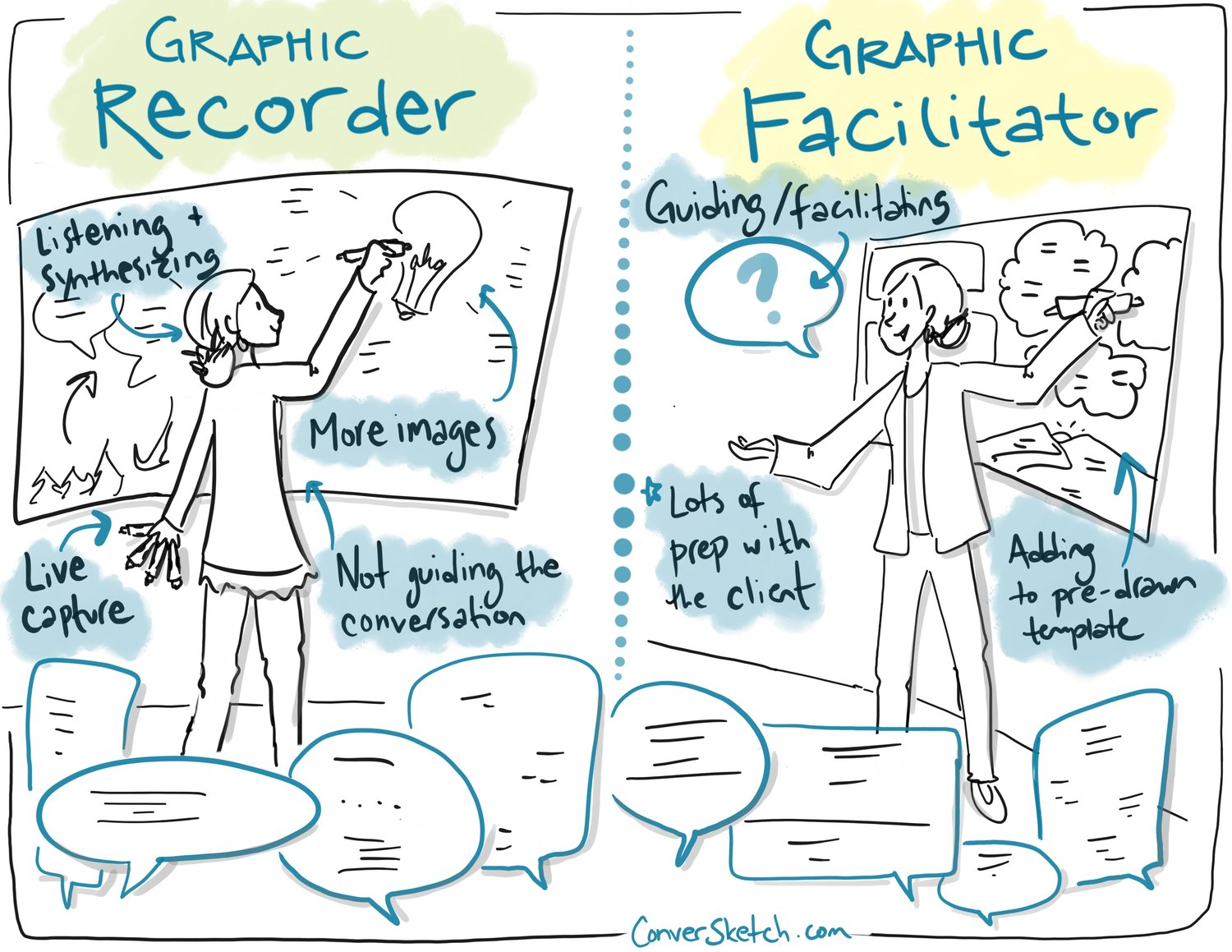 Graphic facilitation is he visual representation of ideas, that helps understanding its meaning.