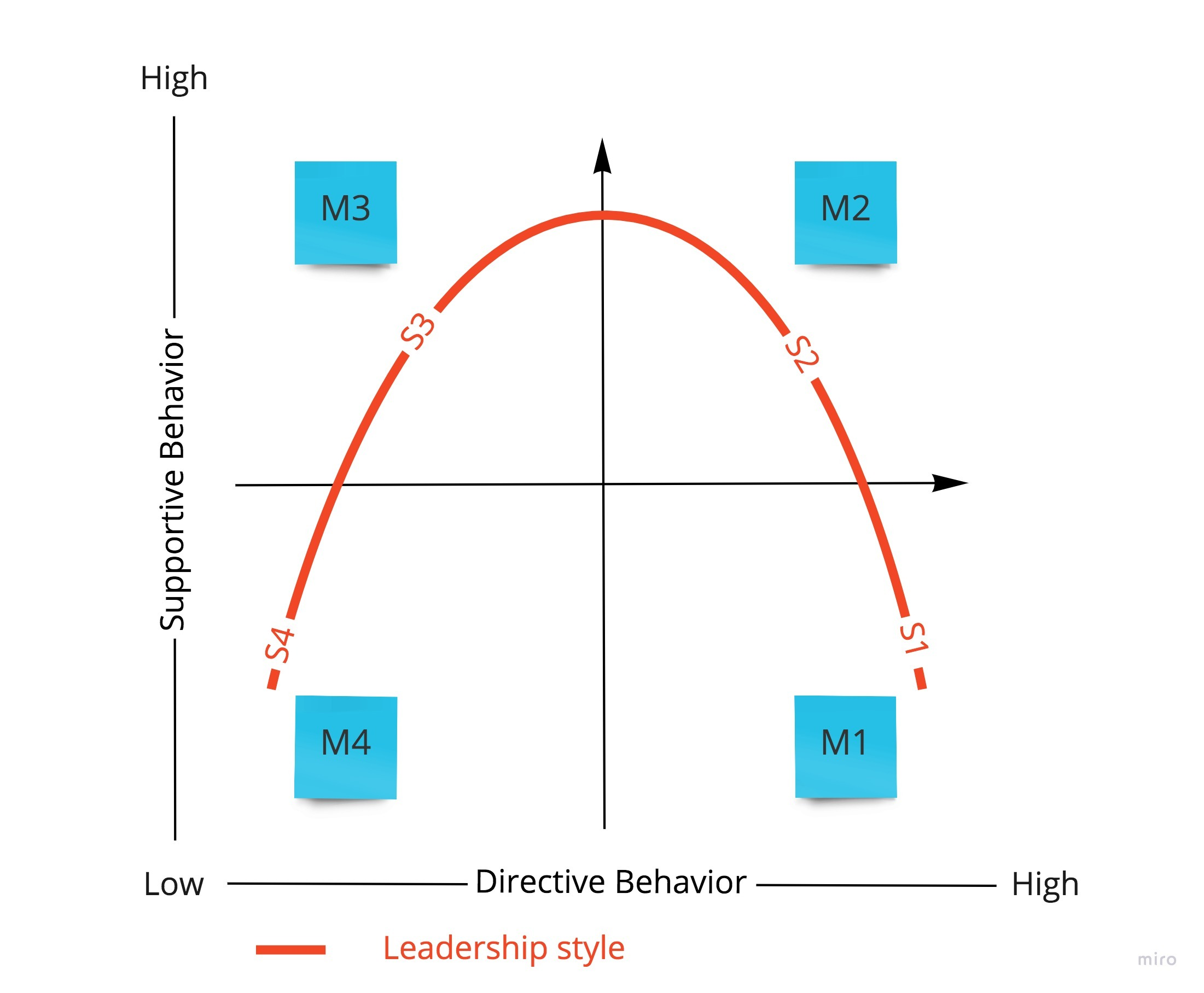 Situational leadership model framework