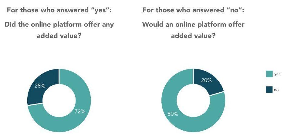 value online platform real estate