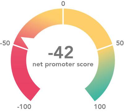 NPS score real estate developer