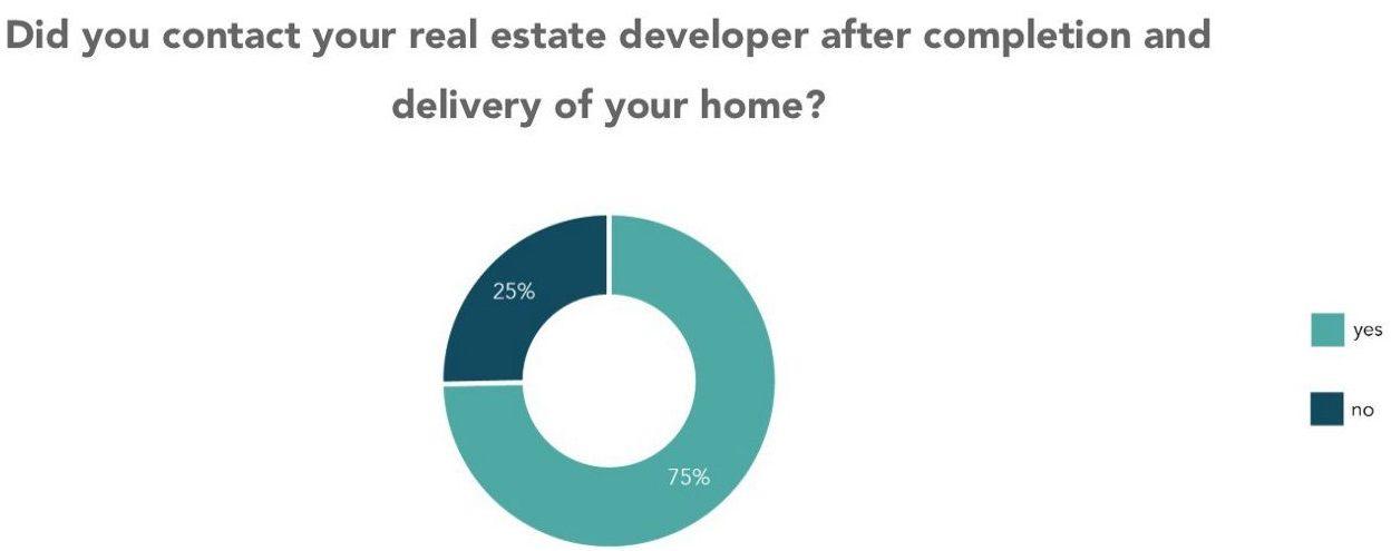 communication between buyer and property developer