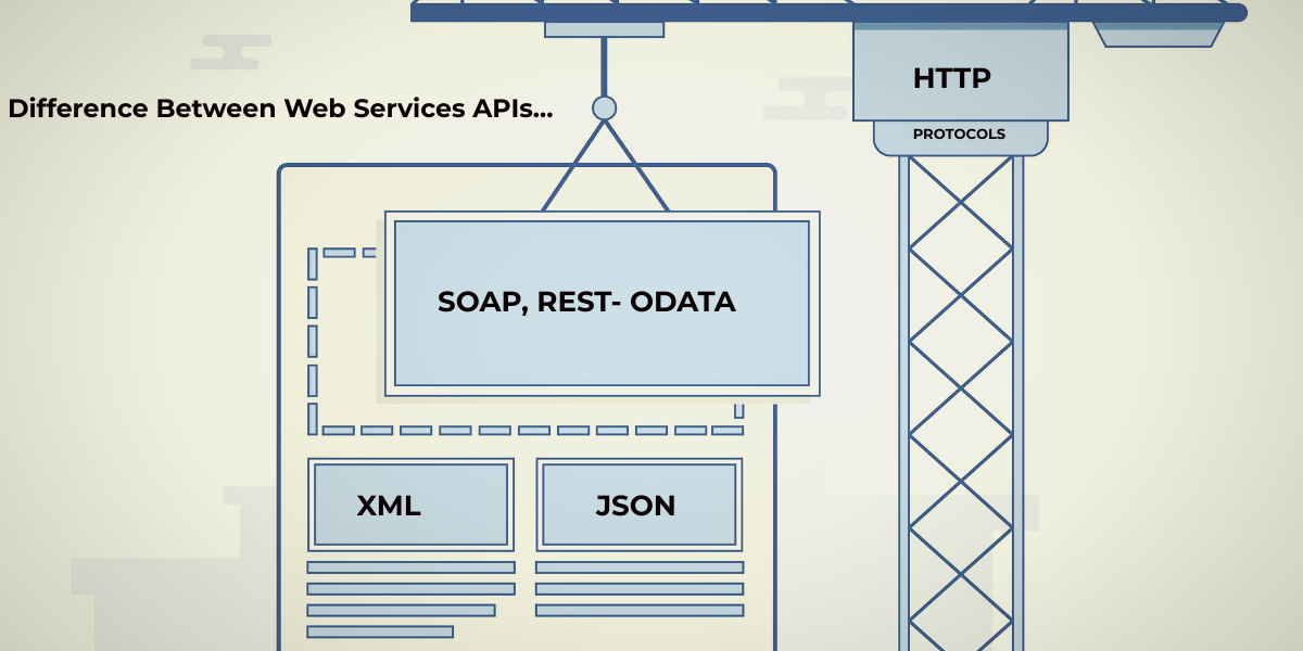 Difference between SOAP, REST, ODATA and HTTP protocols