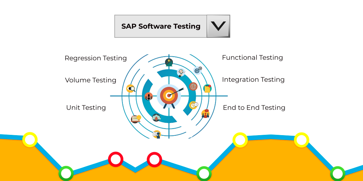Comparison of testing types applicable to SAP Applications