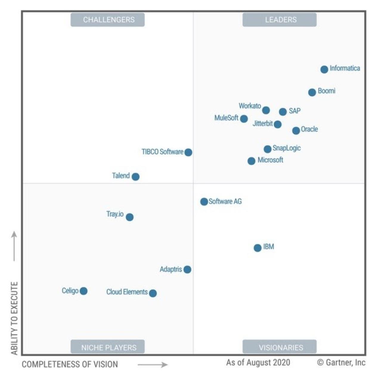 SAP Cloud Platform Integration vs Dell Boomi
