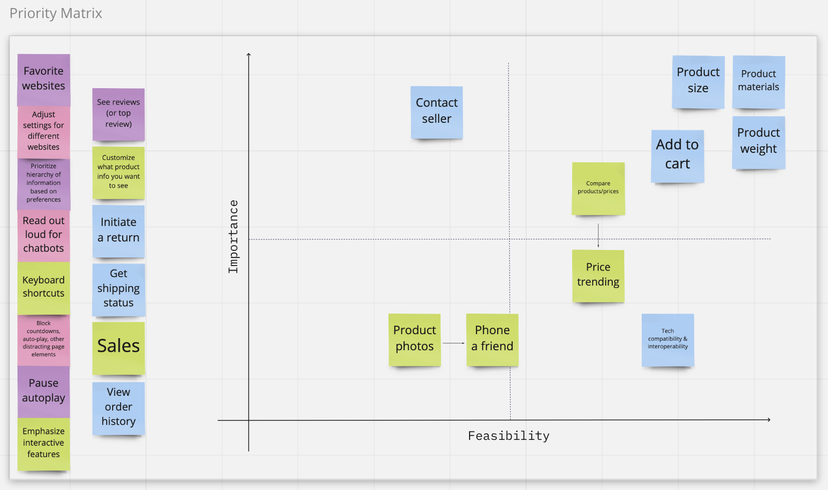 A priority matrix comparing feasibility versus importance of potential plug-in features.