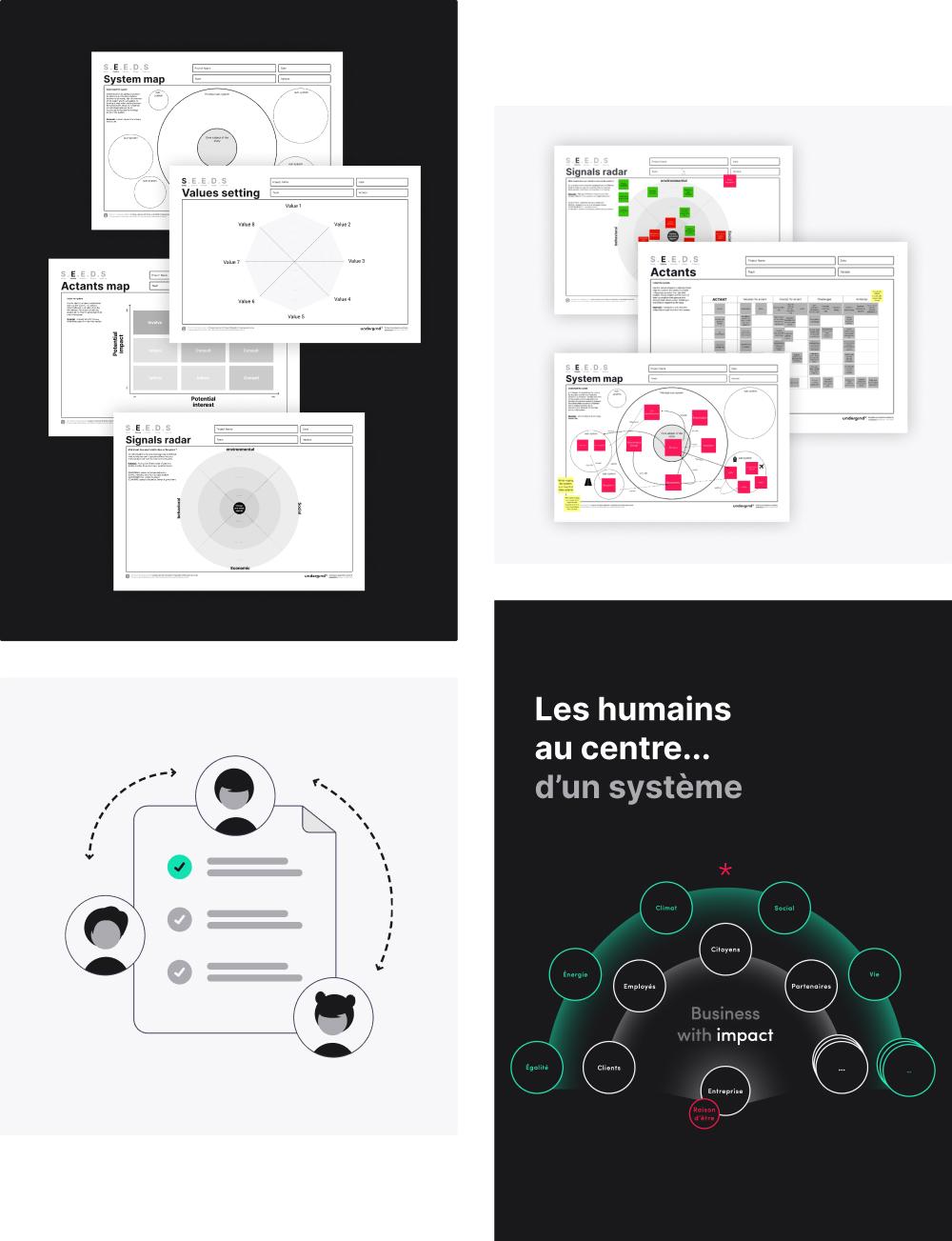 Canvas design systémique schéma human centered humain au centre impact environnemental écosystème workshop atelier