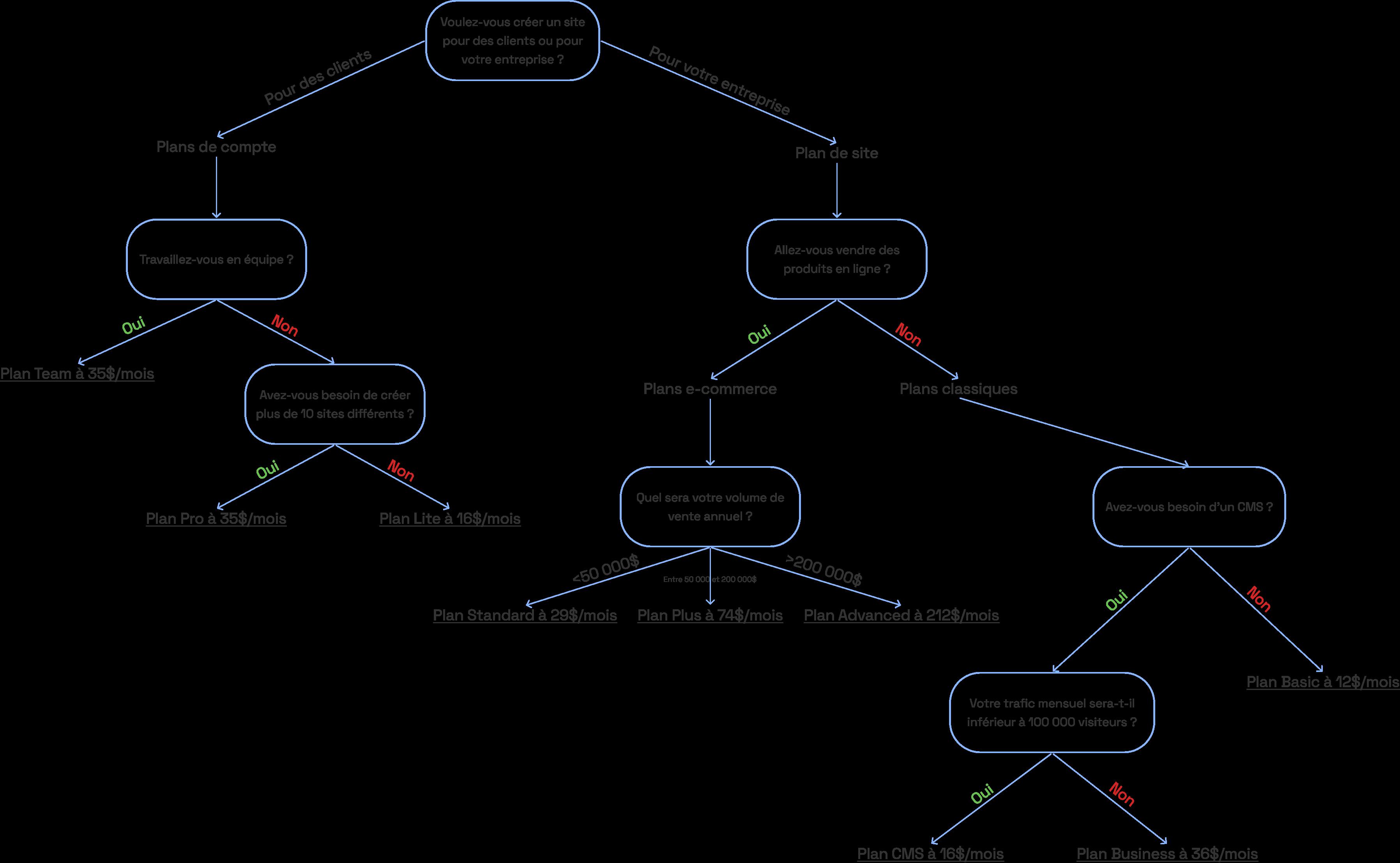 arbre de décision prix webflow