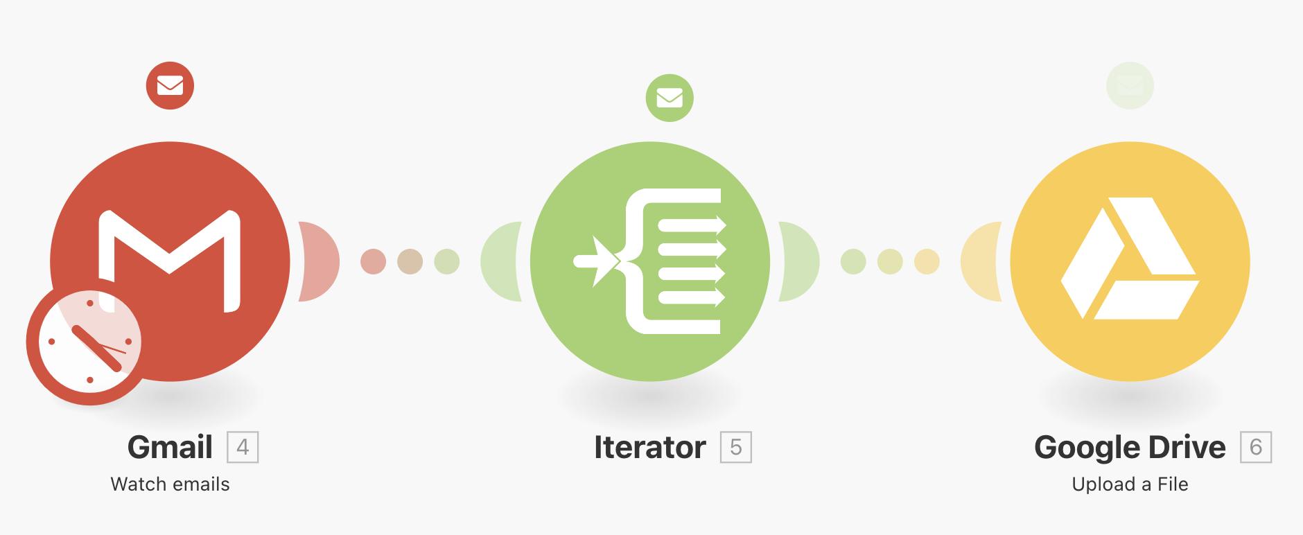 Scénario Integromat permettant de sauvegarder les pièces jointes Gmail dans Google Drive