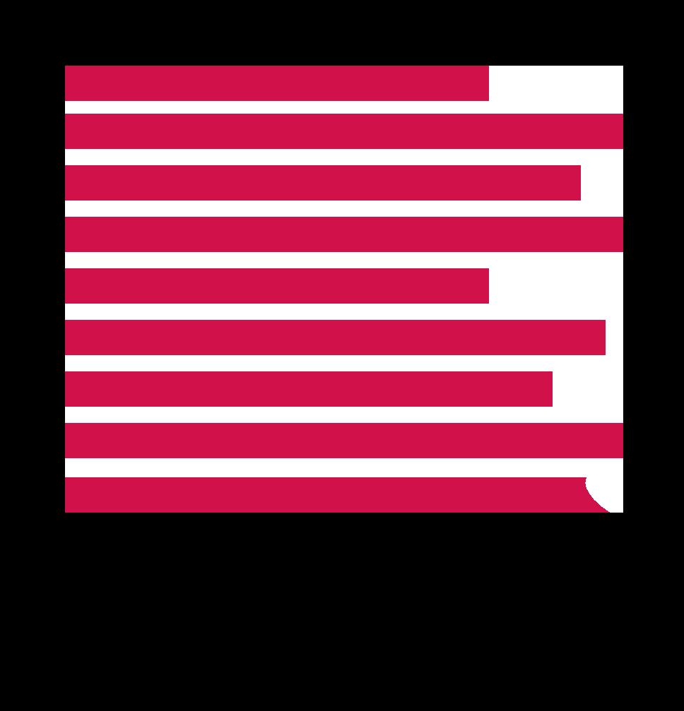 A logo design for LA Analytics